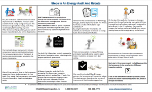Energy Audit And Rebate Steps
