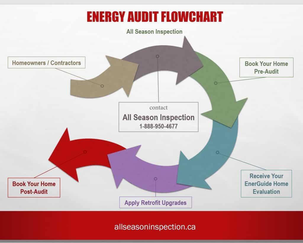 Canada Energy Audit Flowchart